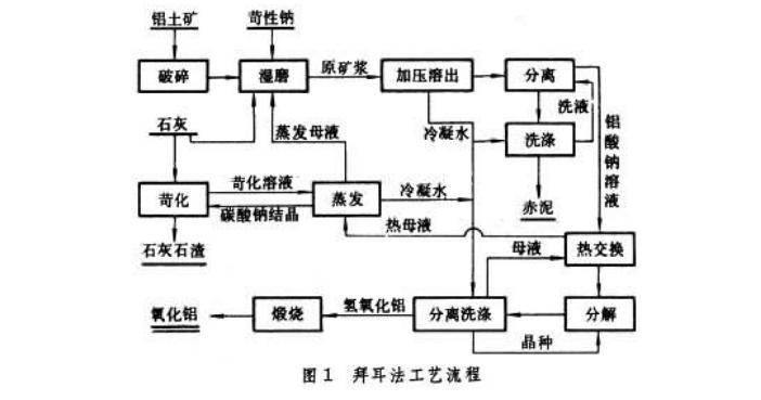 拜耳法生产流程